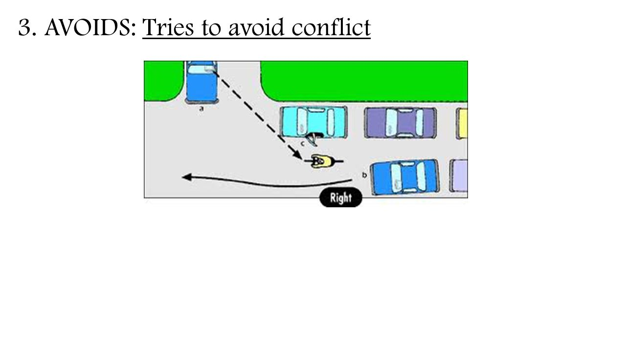 3. AVOIDS: Tries to avoid conflict