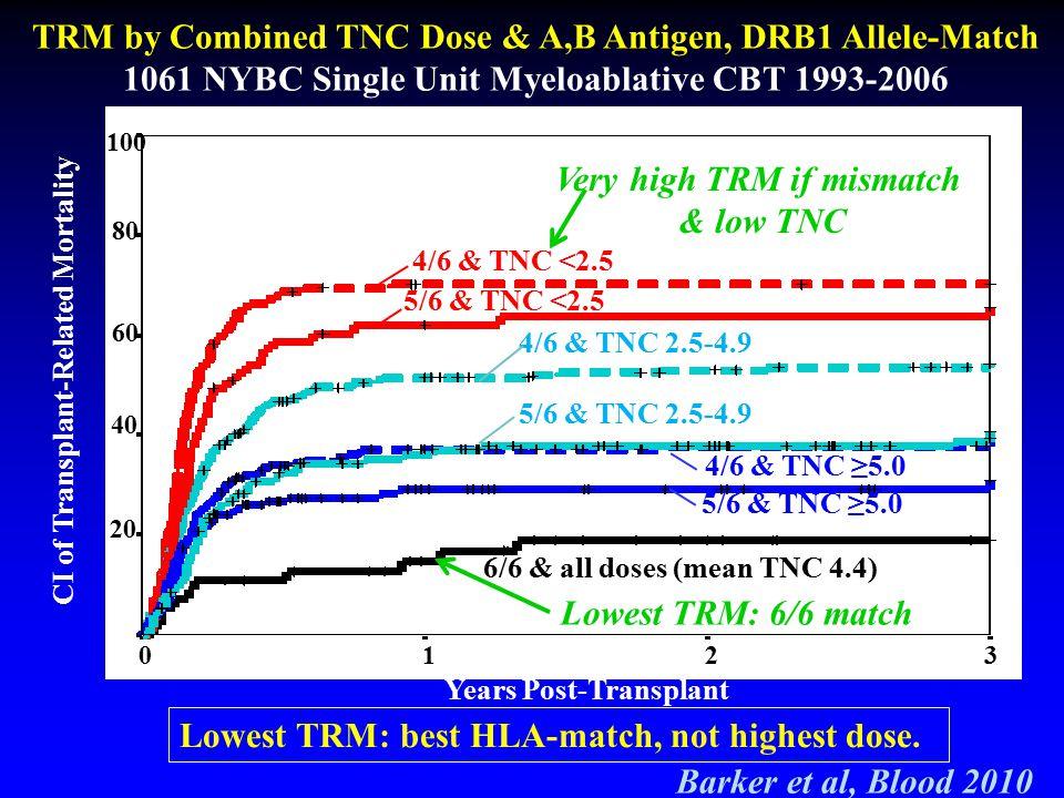 TRM by Combined TNC Dose & A,B Antigen, DRB1 Allele-Match