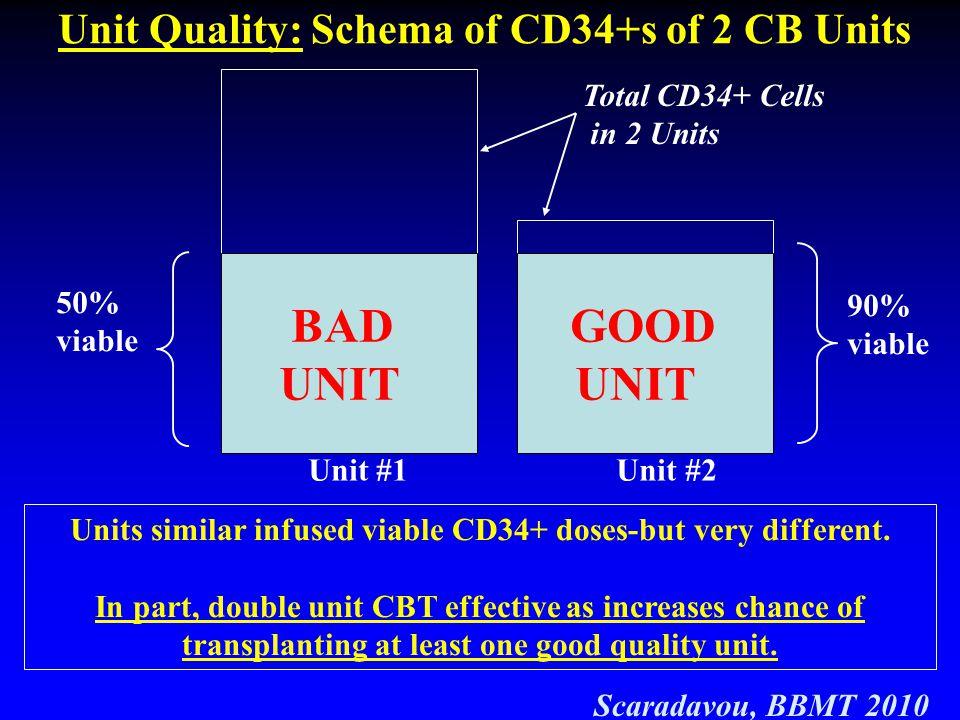 BAD UNIT GOOD UNIT Unit Quality: Schema of CD34+s of 2 CB Units GOOD
