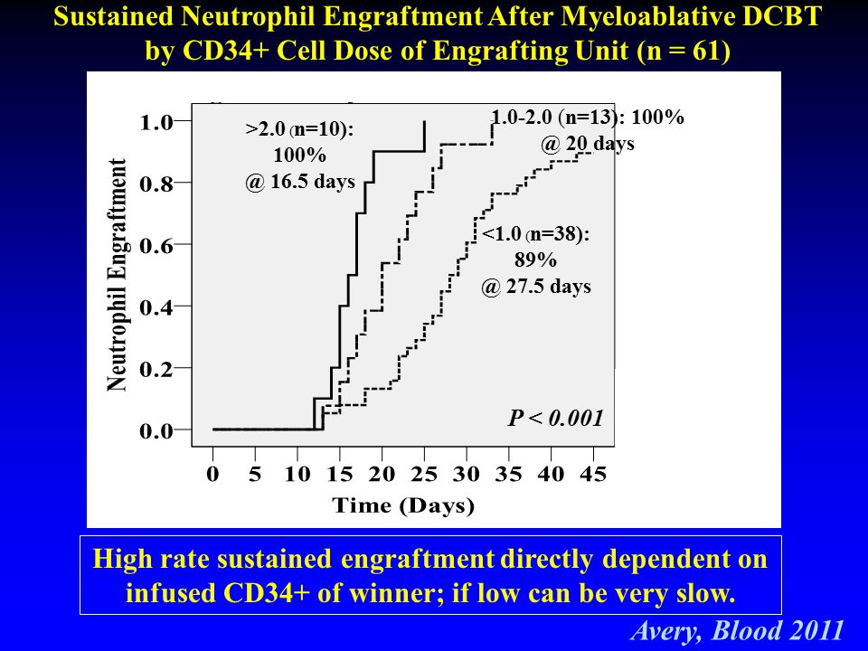 Sustained Neutrophil Engraftment After Myeloablative DCBT