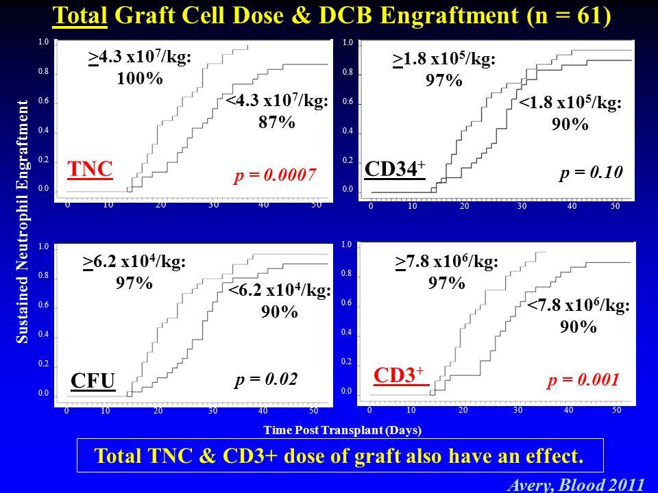 Total Graft Cell Dose & DCB Engraftment (n = 61)