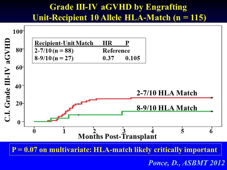 Grade III-IV aGVHD by Engrafting