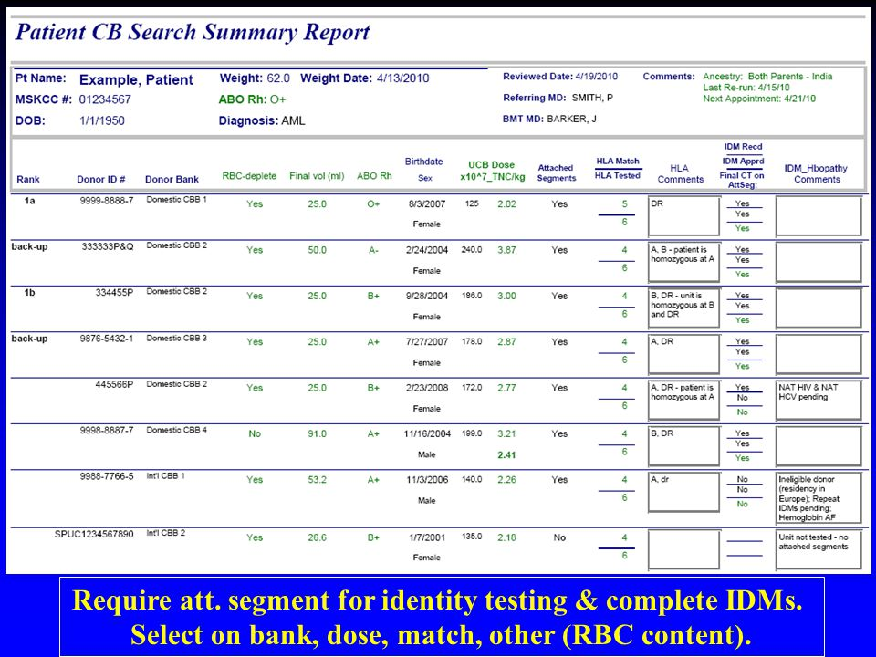 Require att. segment for identity testing & complete IDMs.