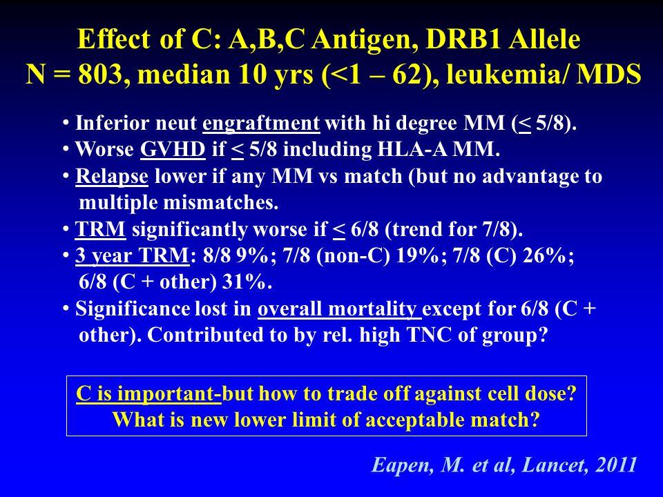 Effect of C: A,B,C Antigen, DRB1 Allele