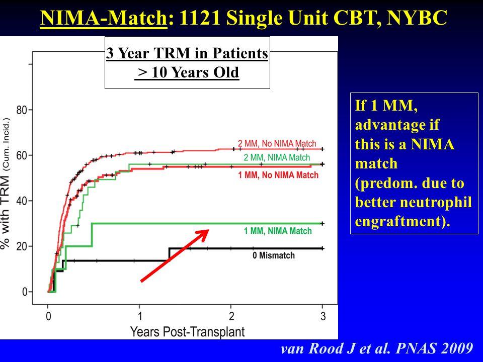NIMA-Match: 1121 Single Unit CBT, NYBC