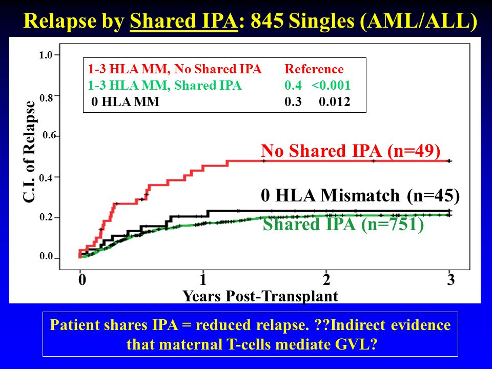 Relapse by Shared IPA: 845 Singles (AML/ALL)
