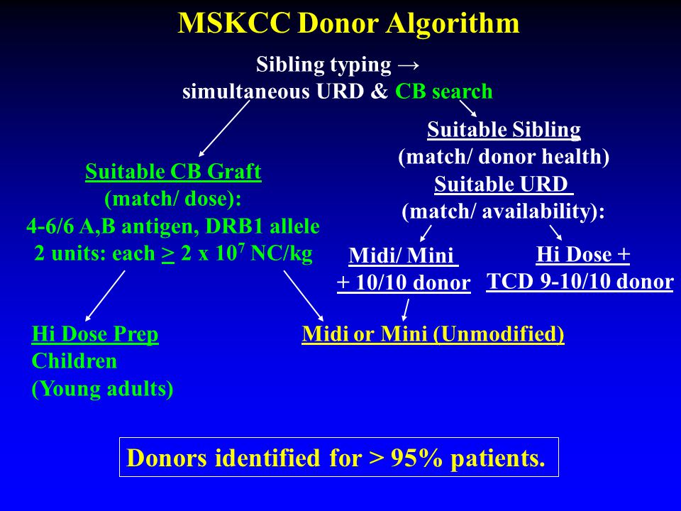 MSKCC Donor Algorithm Donors identified for > 95% patients.