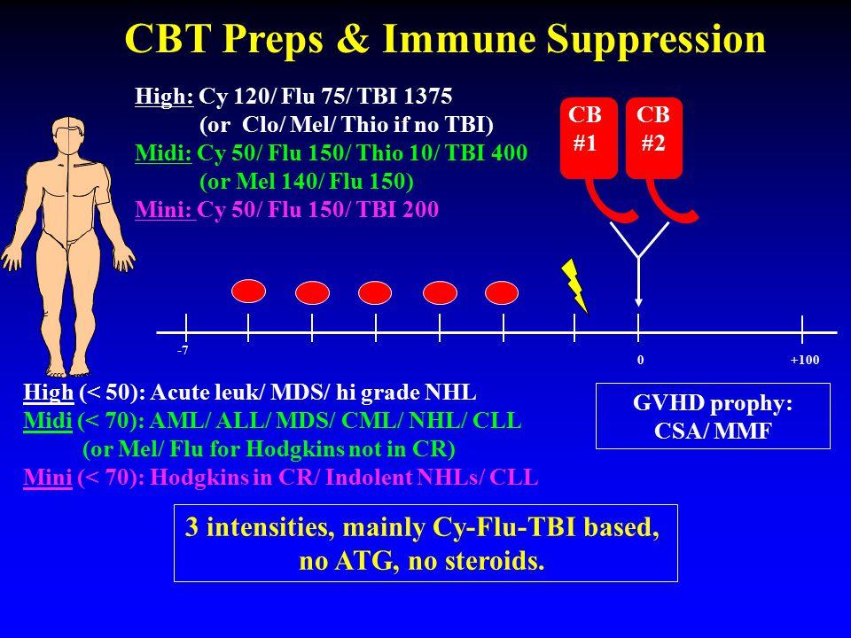 CBT Preps & Immune Suppression