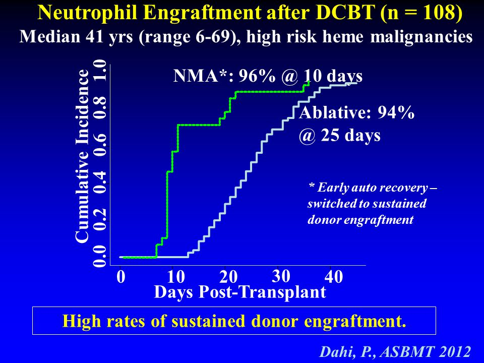 High rates of sustained donor engraftment.