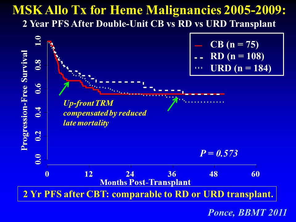 MSK Allo Tx for Heme Malignancies 2005-2009: