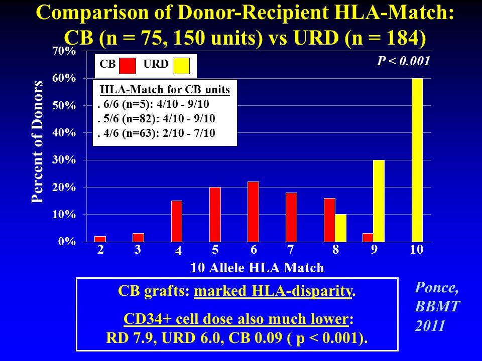 Comparison of Donor-Recipient HLA-Match: