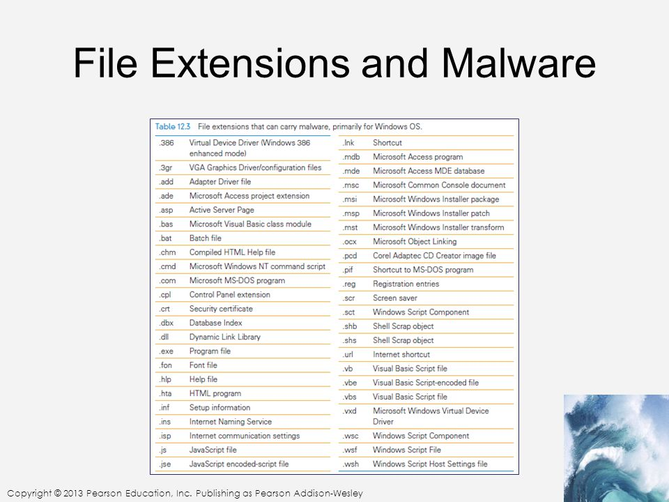 File Extensions and Malware