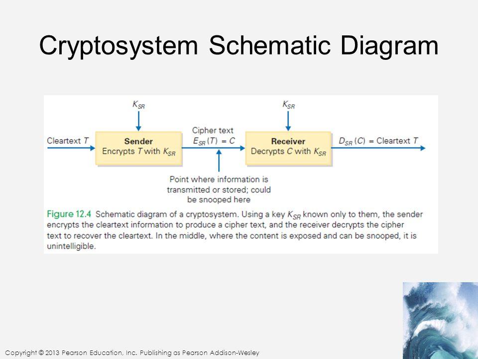 Cryptosystem Schematic Diagram