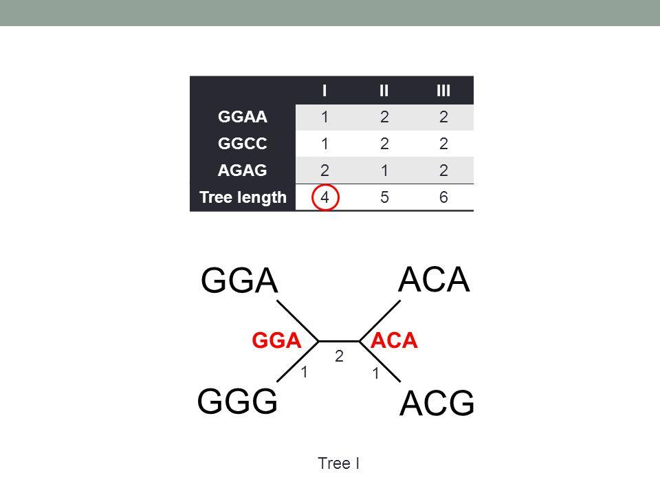 GGA ACA GGG ACG GGA ACA I II III GGAA 1 2 GGCC AGAG Tree length 4 5 6