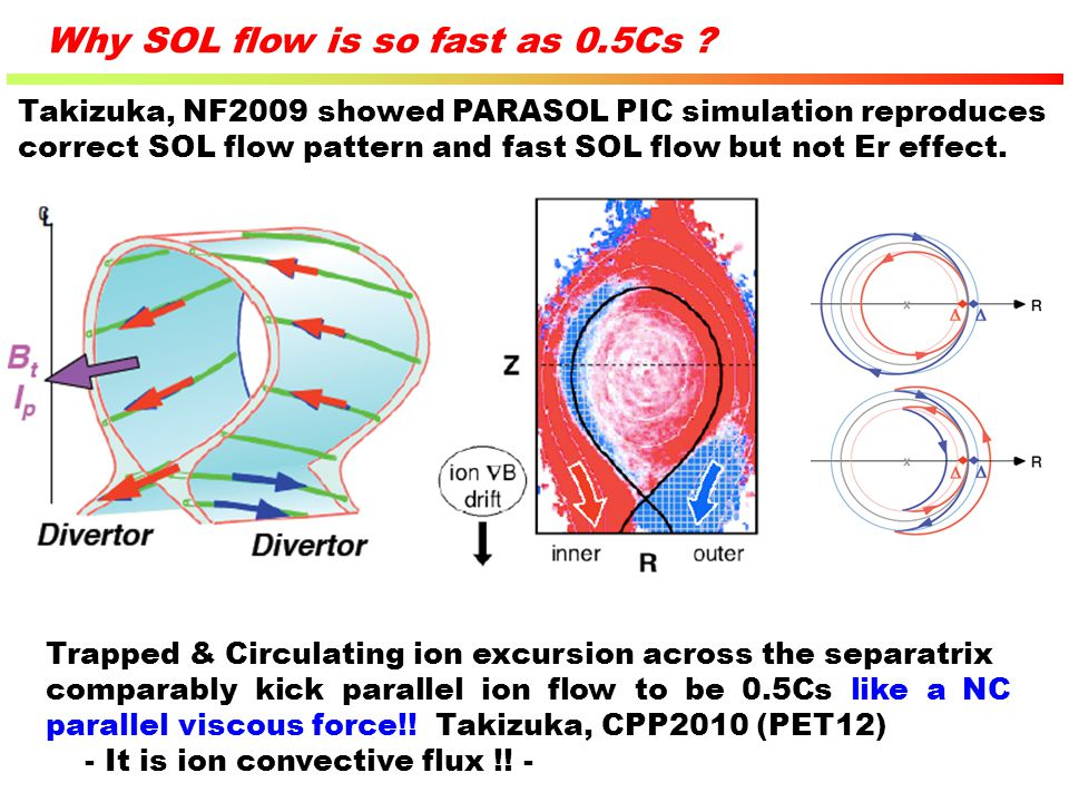 Why SOL flow is so fast as 0.5Cs