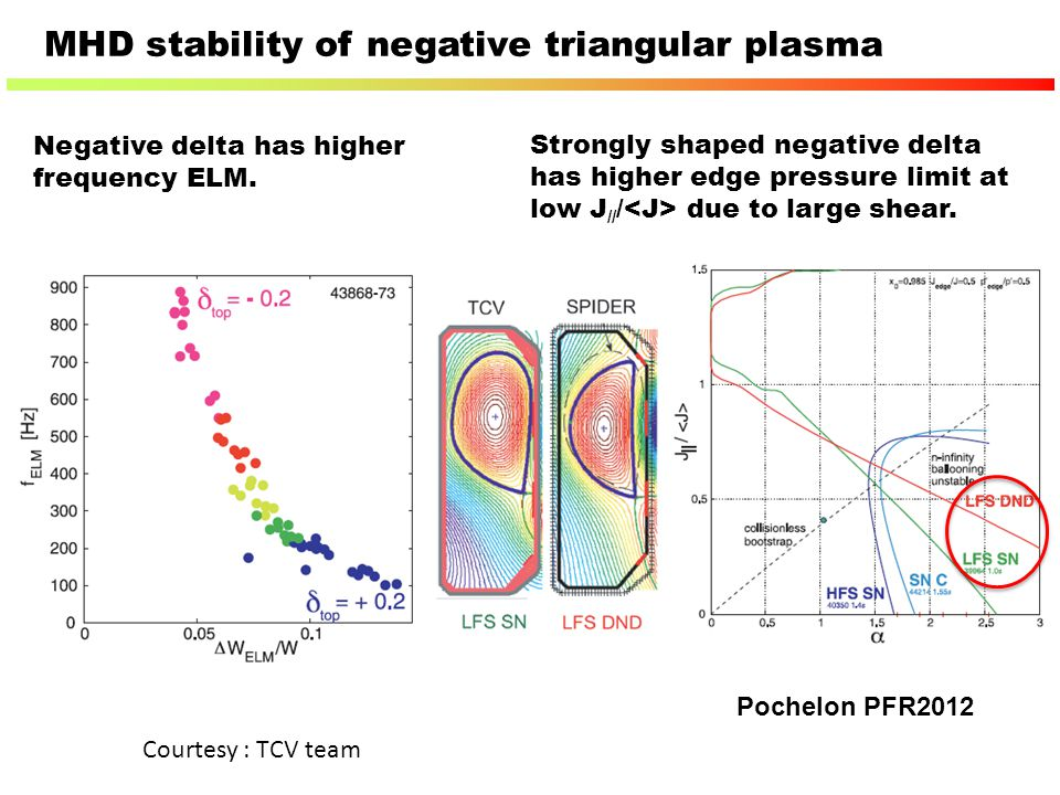 MHD stability of negative triangular plasma