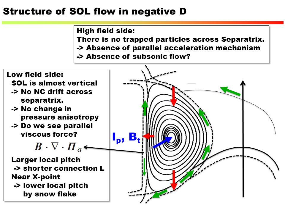 Ip, Bt Structure of SOL flow in negative D High field side: