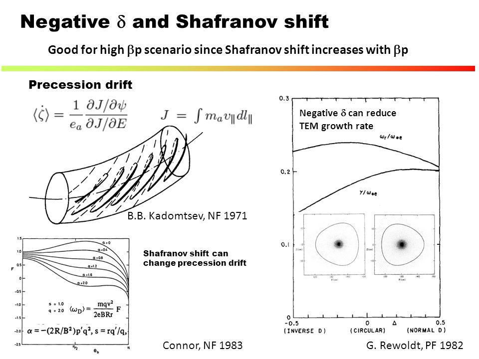 Negative d and Shafranov shift