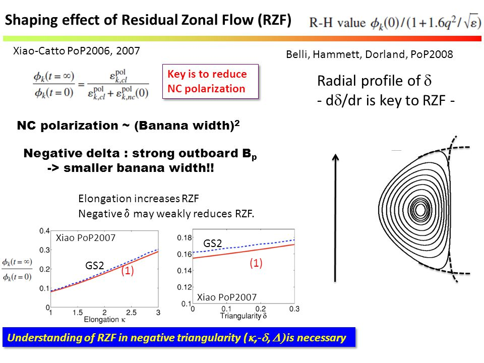 Shaping effect of Residual Zonal Flow (RZF)