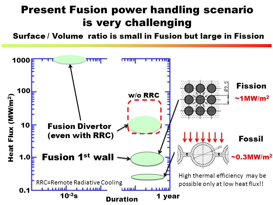 Present Fusion power handling scenario