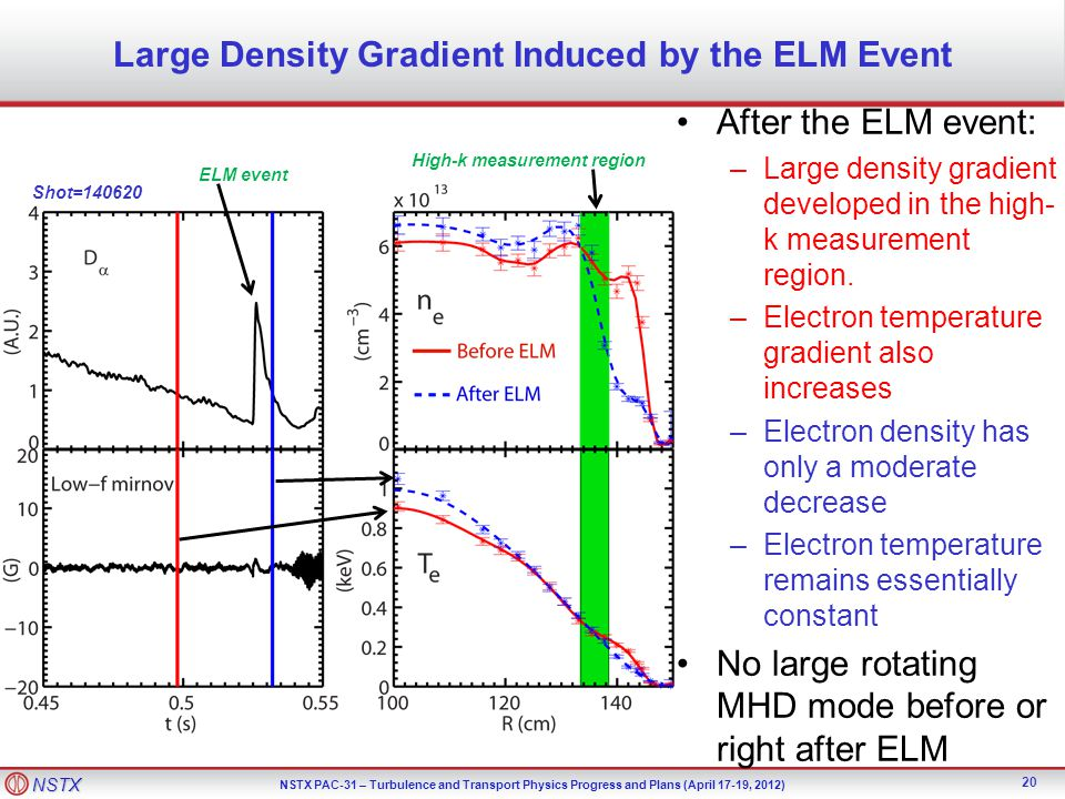 Large Density Gradient Induced by the ELM Event