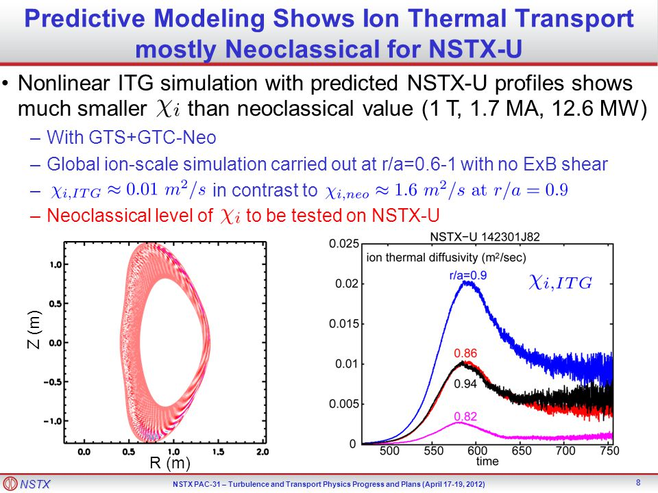 Predictive Modeling Shows Ion Thermal Transport mostly Neoclassical for NSTX-U