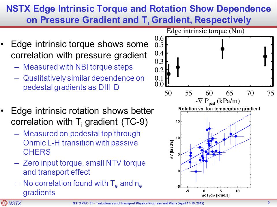 Edge intrinsic torque shows some correlation with pressure gradient