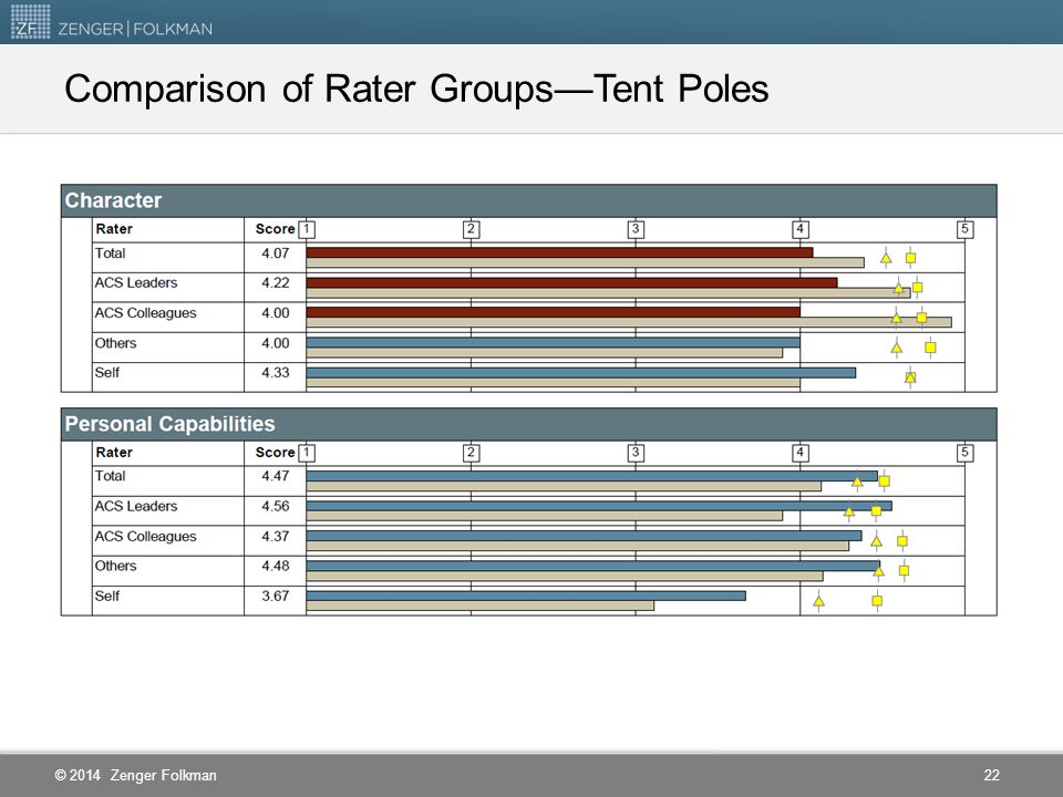 Comparison of Rater Groups—Tent Poles