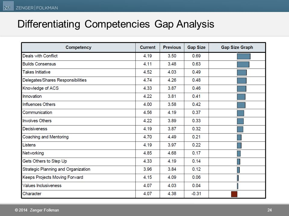 Differentiating Competencies Gap Analysis