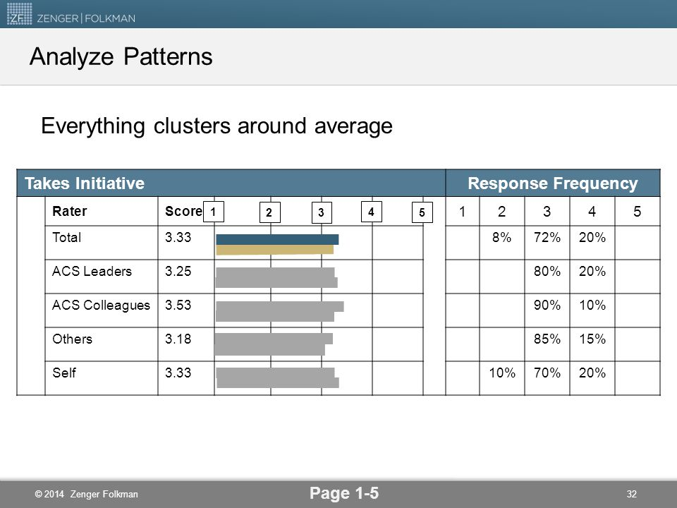 Analyze Patterns Everything clusters around average Takes Initiative
