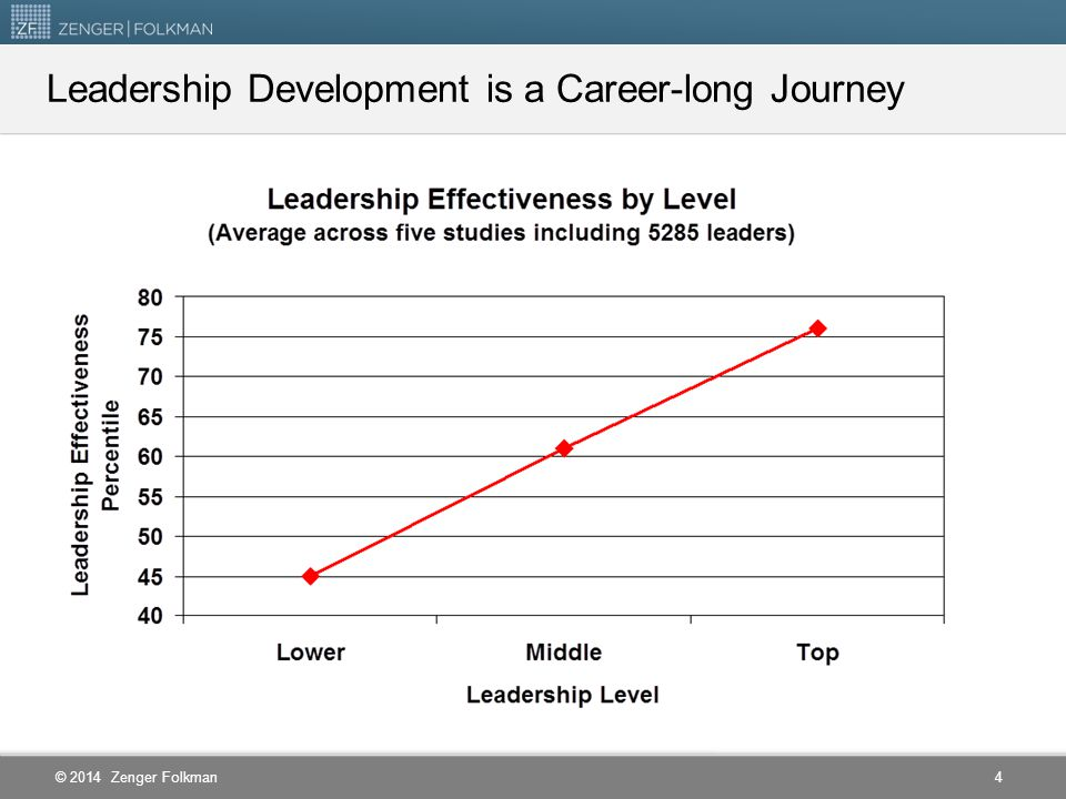 Leadership Development is a Career-long Journey