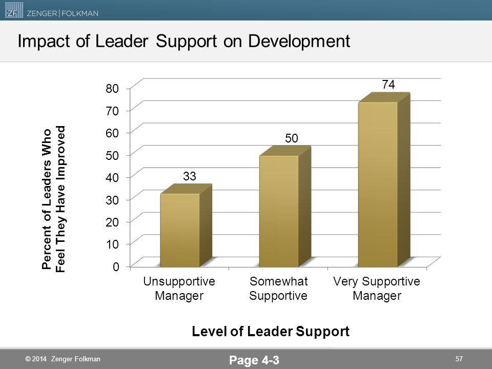 Impact of Leader Support on Development