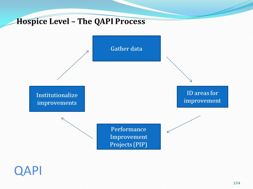 QAPI Hospice Level – The QAPI Process Gather data