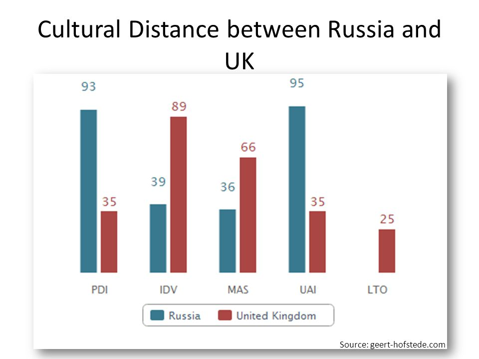 Cultural Distance between Russia and UK