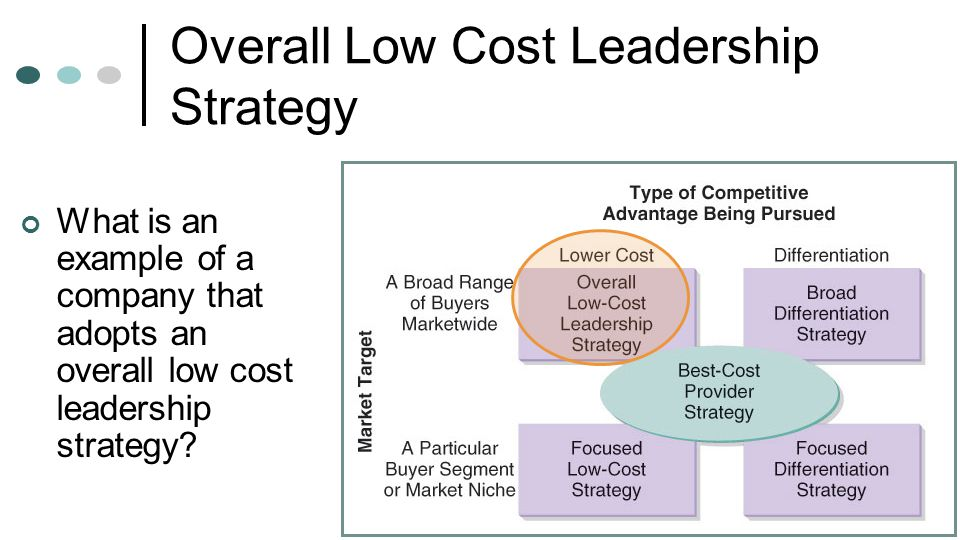 Examples of Cost Leadership & Strategy Marketing