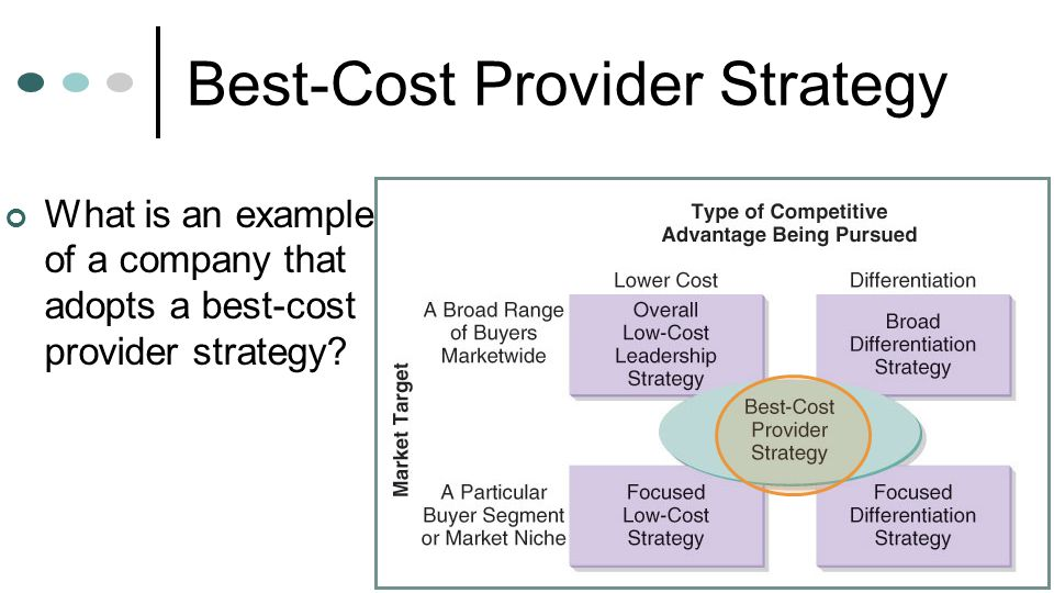 best cost provider strategies company Used to explore the extent that airline companies will successfully pursue the best -cost provider (or integrated cost leadershipldifferentiation) strategy and how.