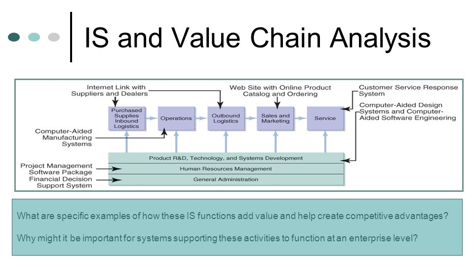 IS and Value Chain Analysis