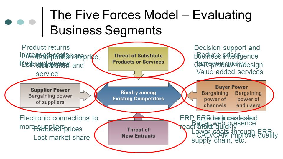 The Five Forces Model – Evaluating Business Segments
