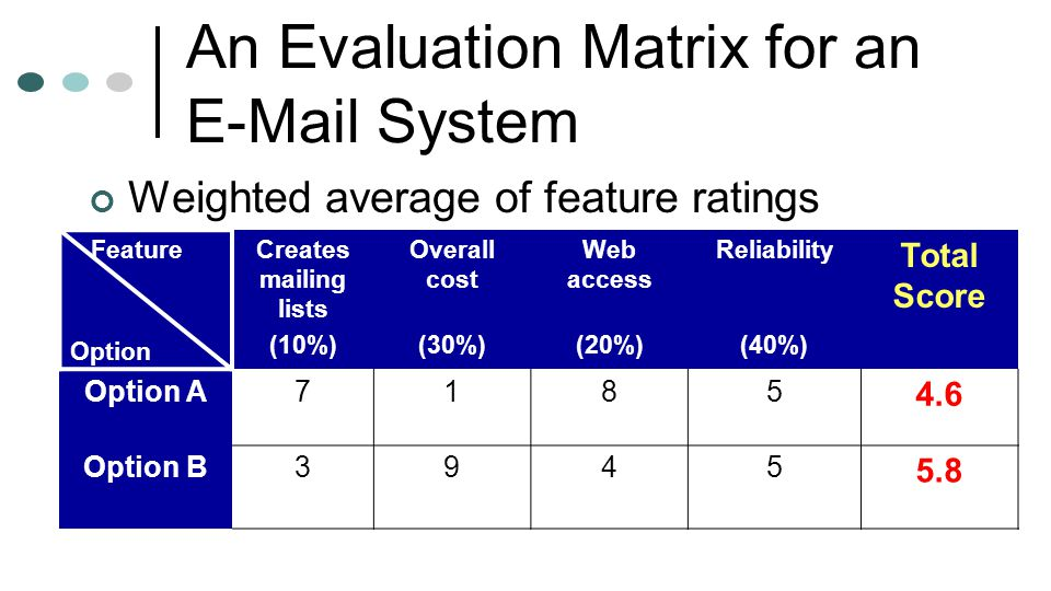 An Evaluation Matrix for an E-Mail System