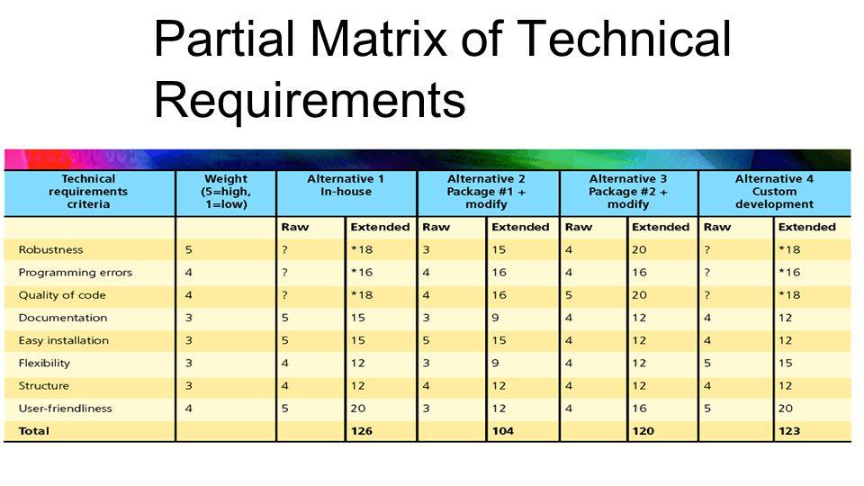 Partial Matrix of Technical Requirements
