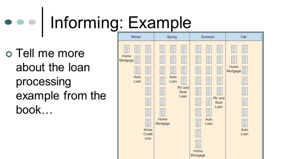 Informing: Example Tell me more about the loan processing example from the book…