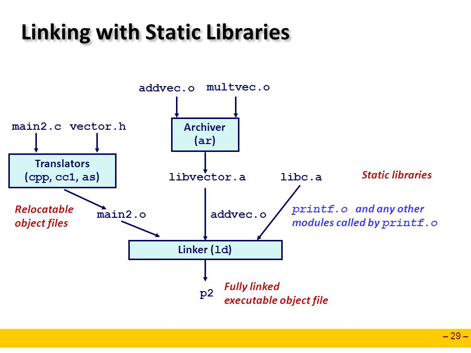 Linking with Static Libraries