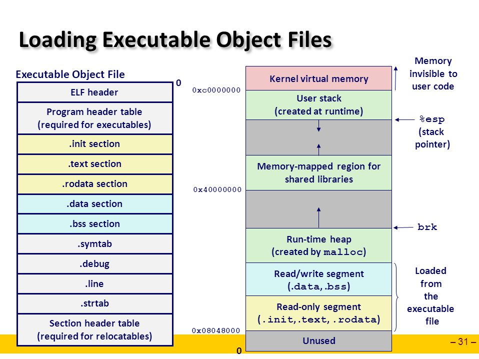 Loading Executable Object Files