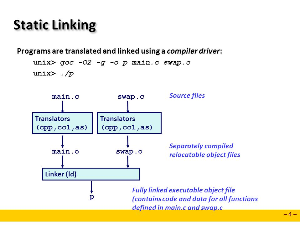 Static Linking Programs are translated and linked using a compiler driver: unix> gcc -O2 -g -o p main.c swap.c.