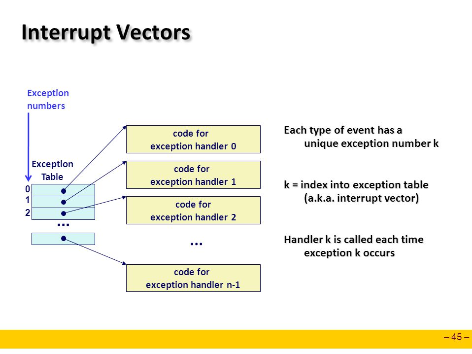 Interrupt Vectors Exception. numbers. Each type of event has a unique exception number k.