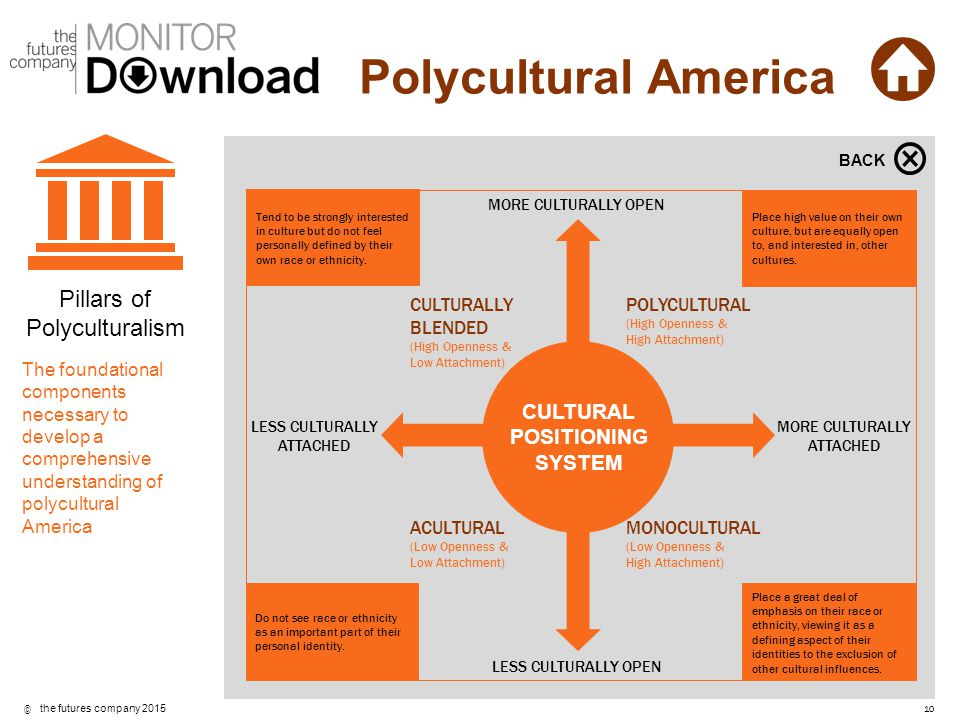 CULTURAL POSITIONING SYSTEM