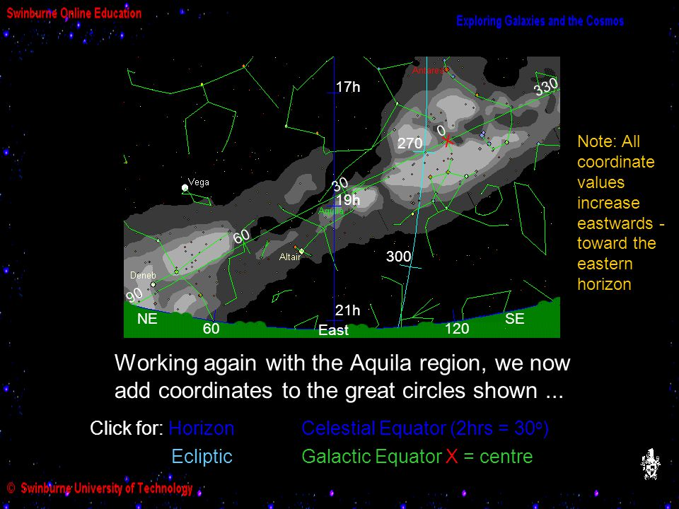 Galactic Equator 30. 330. 60. 90. 21h. 19h. 17h. 300. 270. X. Note: All coordinate values increase eastwards - toward the eastern horizon.