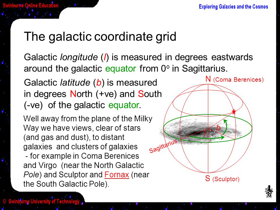 The galactic coordinate grid