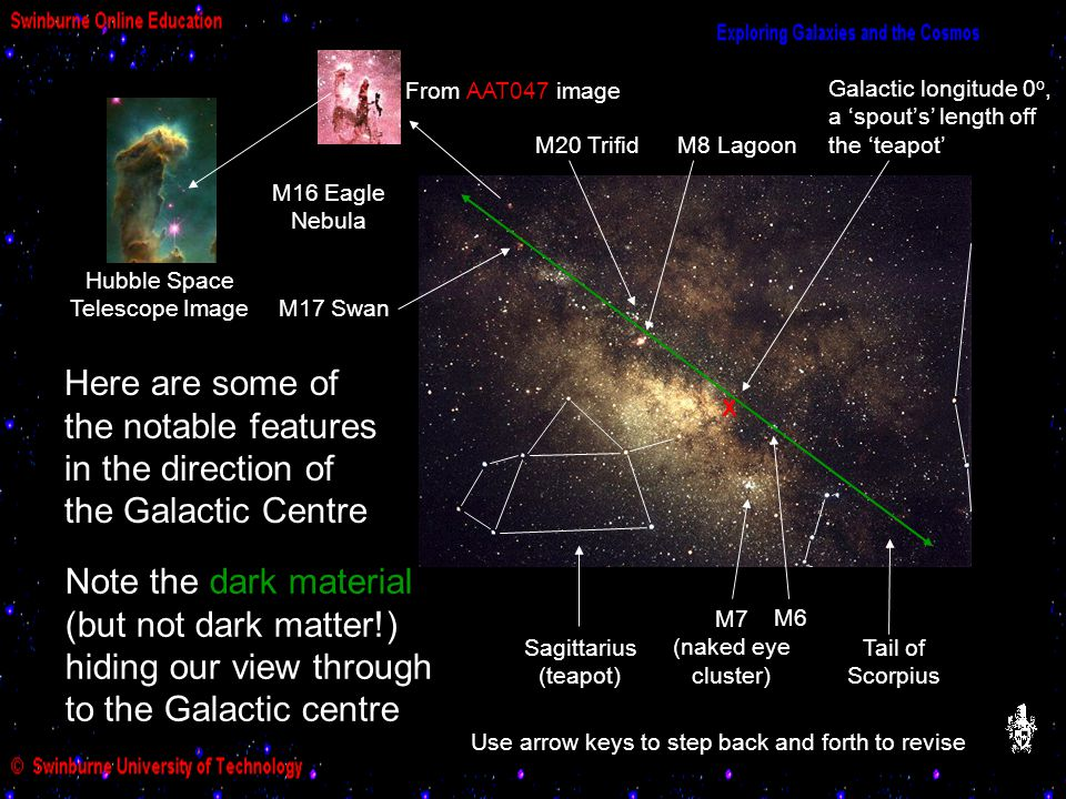 Galactic Centre Features