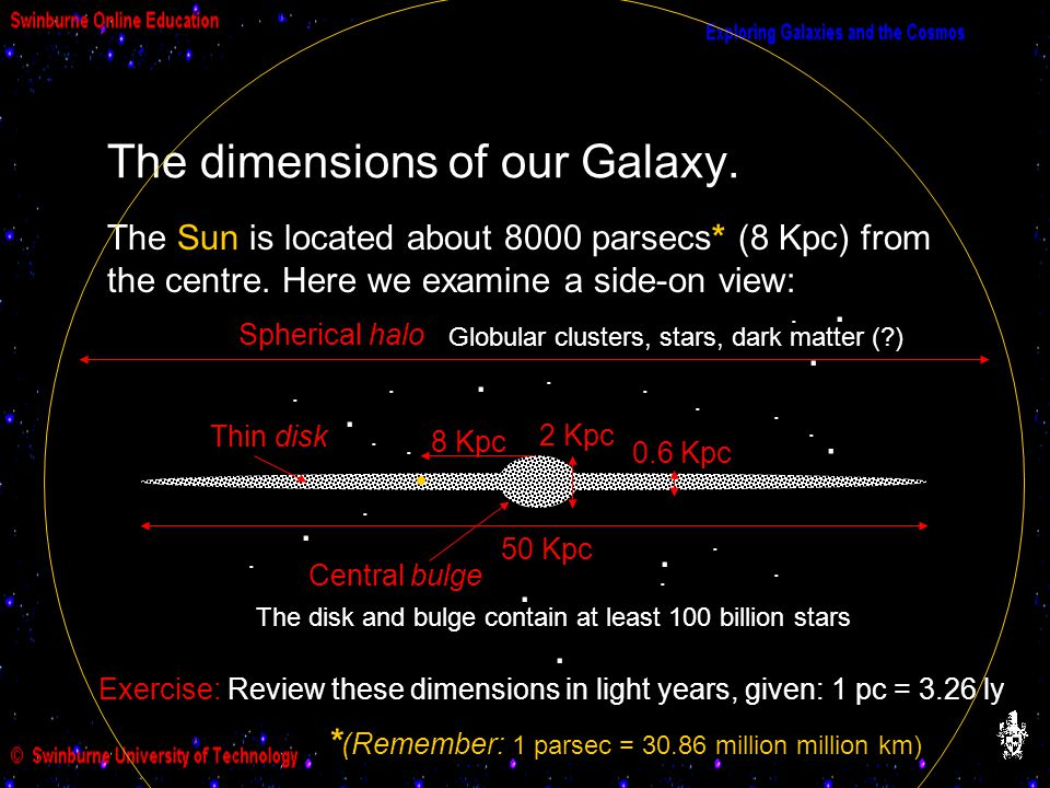 The dimensions of our Galaxy.
